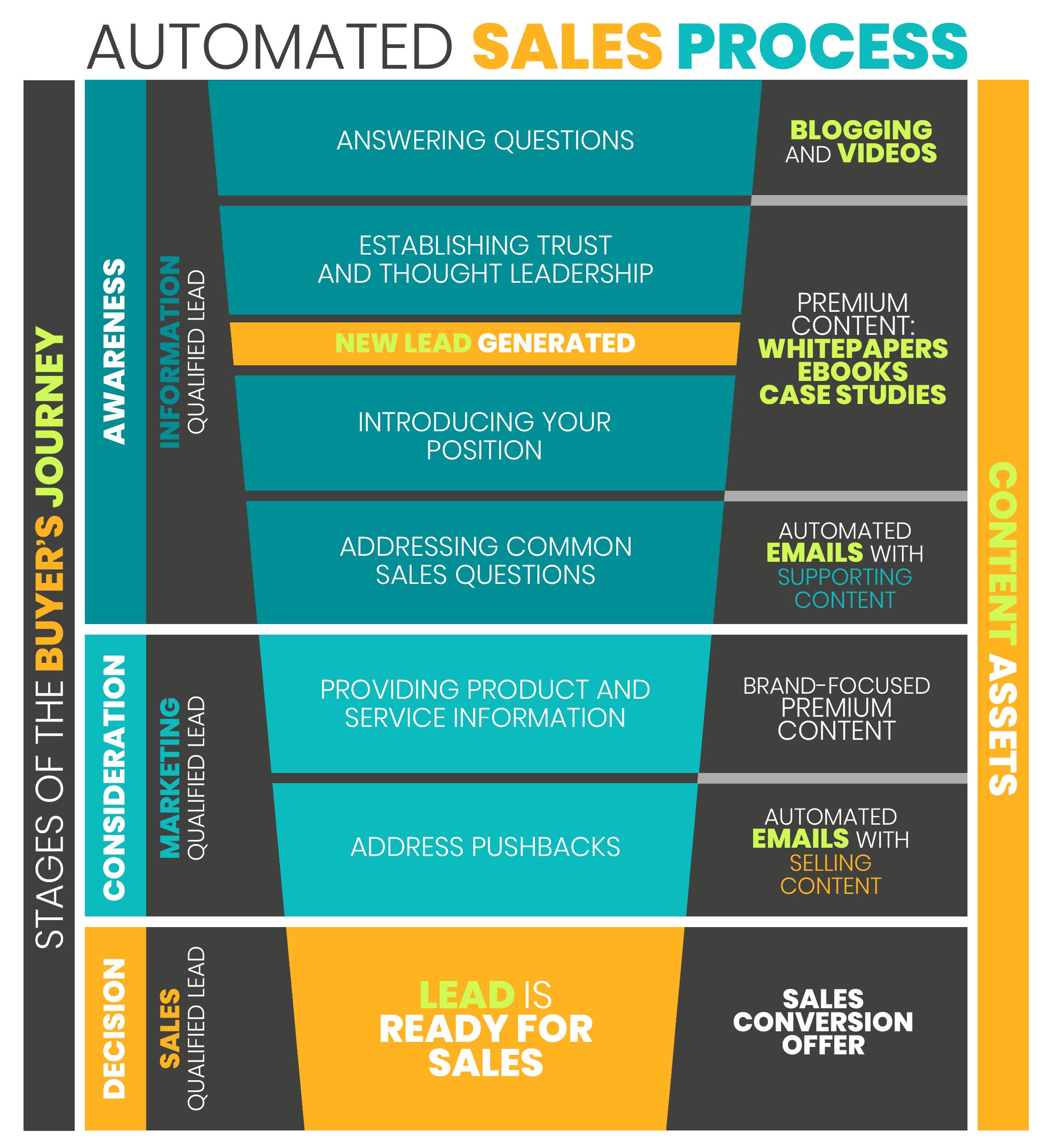 Automated Sales Process - Funnel