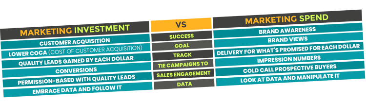 Marketing Investment vs Spend
