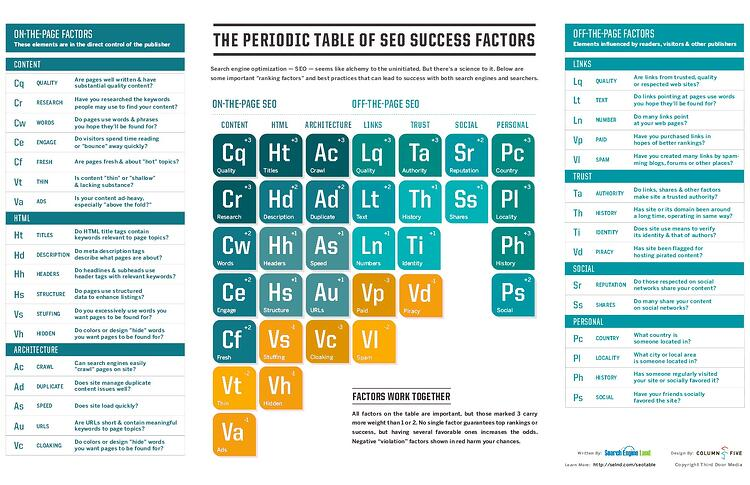 SEO Periodic Table_SearchEngineLand_TrendingUp.jpg