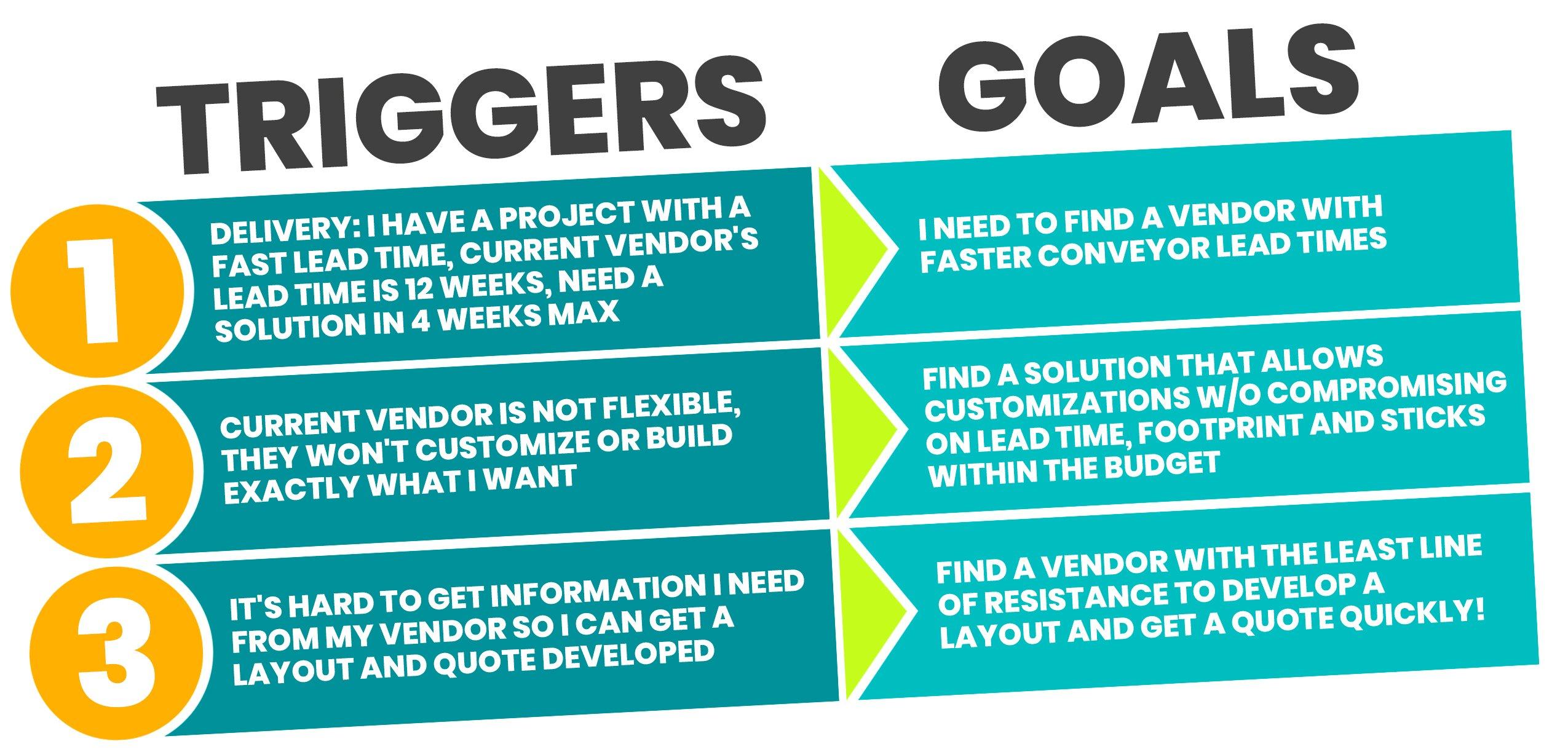 Trigger and Goals