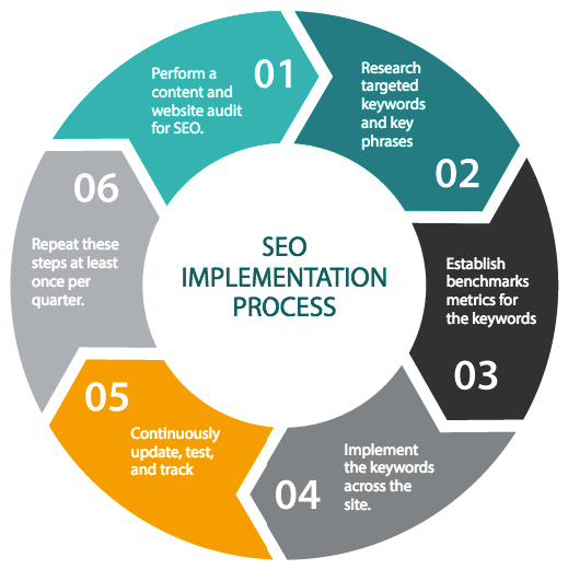 seo_implementation_process_infographic_TrendingUp.png