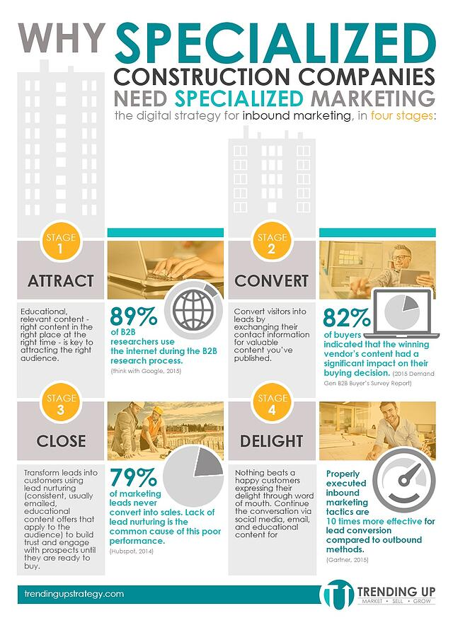 Construction_Needs_Specialized_Marketing_Infographic_Jul_Creative.jpg