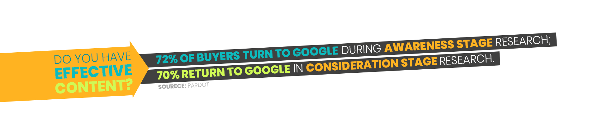 72% of buyers turn to Google during awareness stage research;  70% return to Google in consideration stage research.