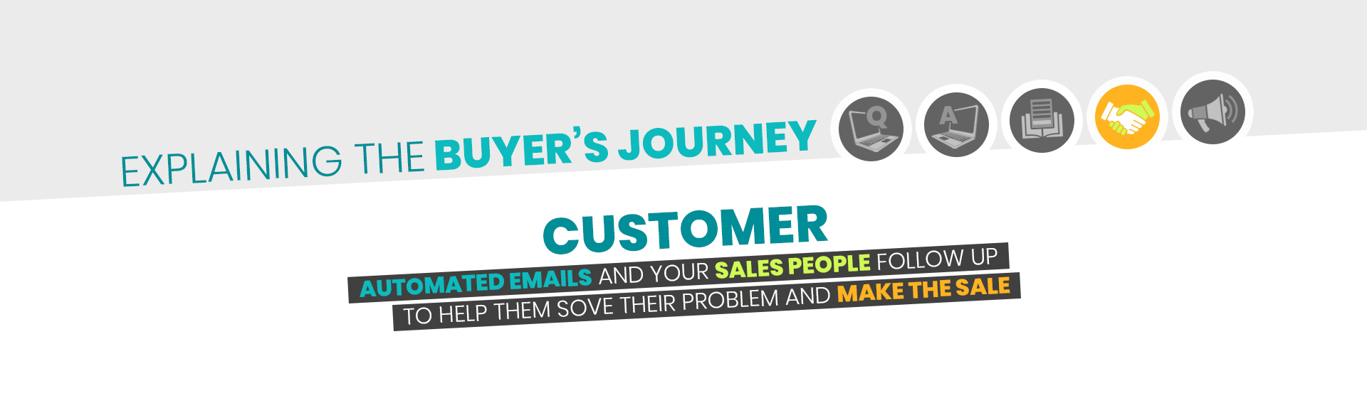 Buyers Journey - Customer-1