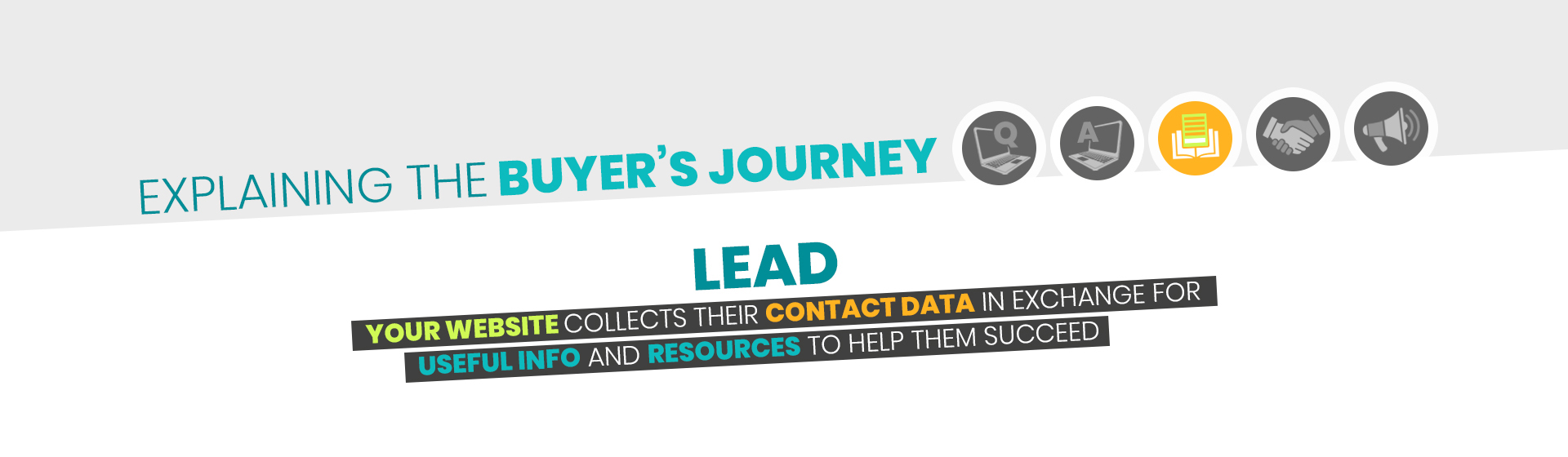 Buyers Journey - Lead-1